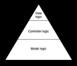 MVC Pyramid