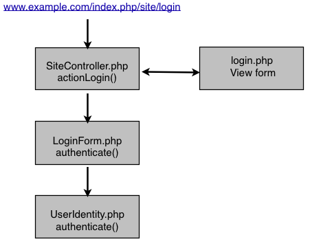 Yii Auth Process