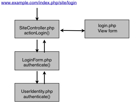 Yii Auth Process, Complete
